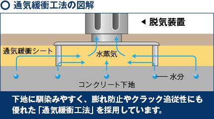 通気緩衝工法の図解